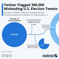 Misleading US Election Tweets